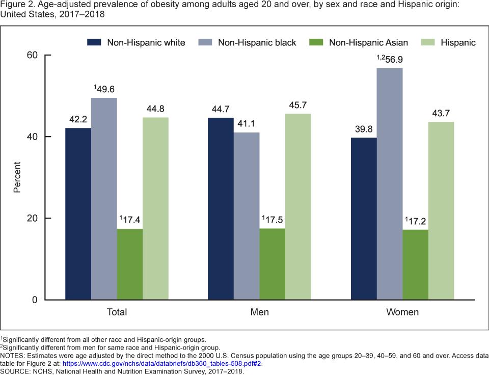 アメリカ肥満統計